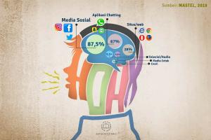 Bijak Dalam Menggunakan Media Sosial